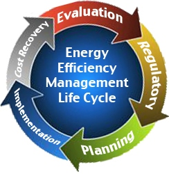 Energy Efficiency Management Life Cycle